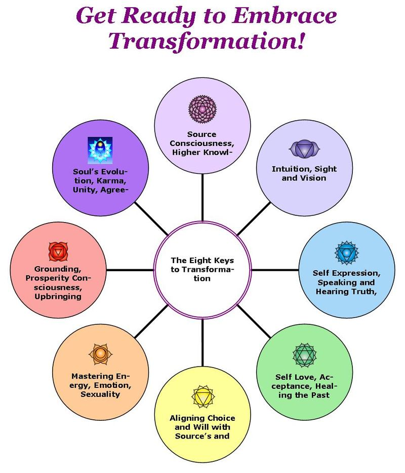 Keys to transformation
